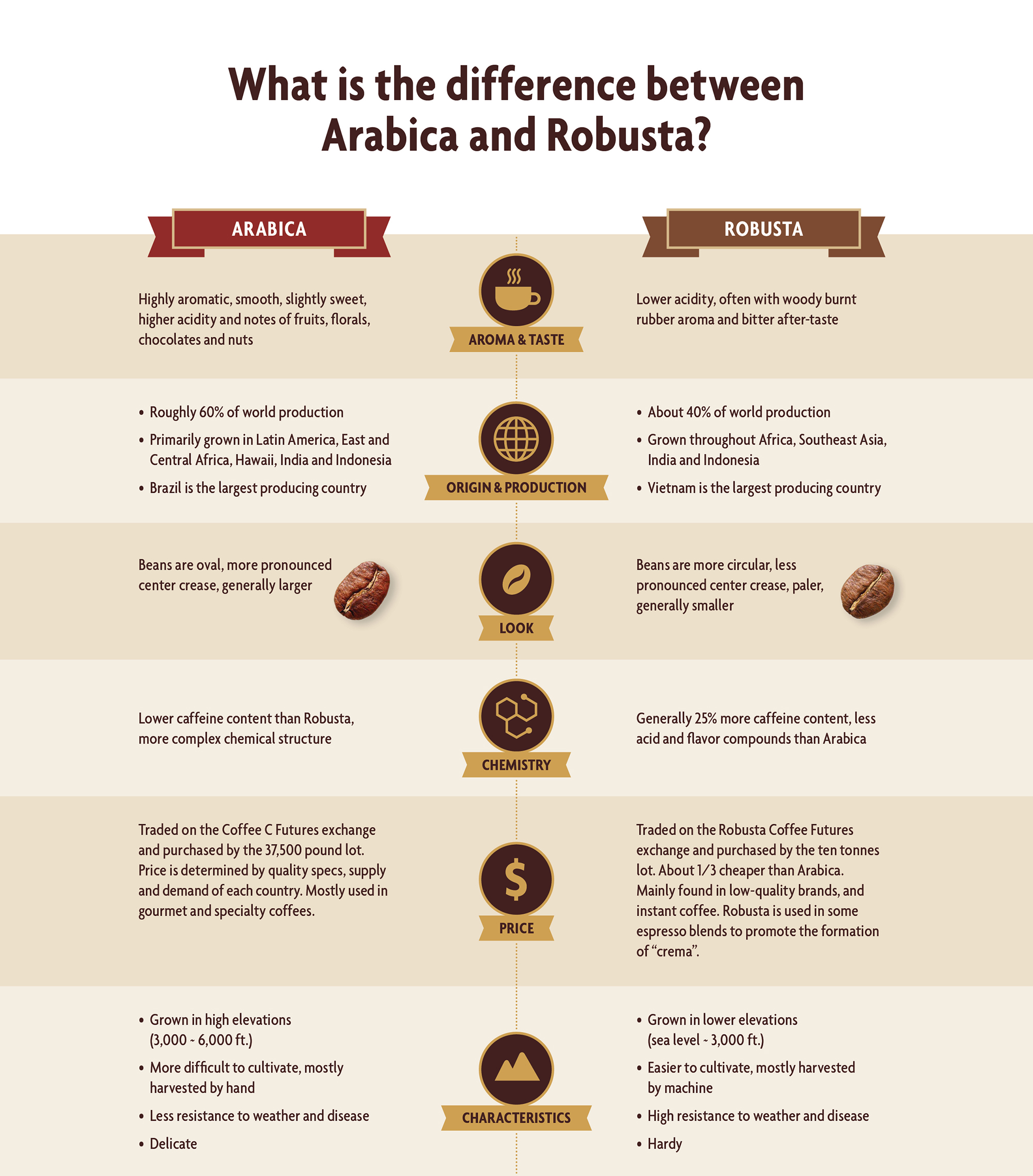 Arabica Robusta Comparison Chart